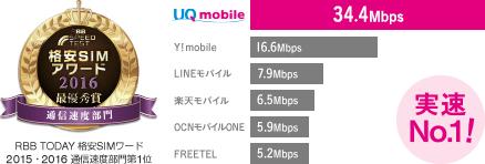 UQモバイルの通信速度が、他社の格安SIMと比べて圧倒的によい
