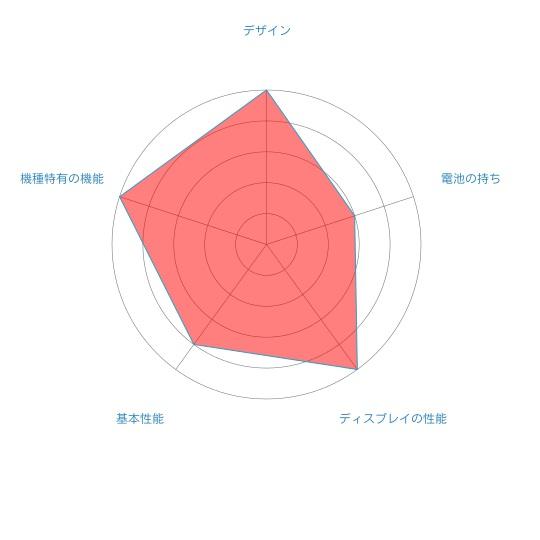 huawei p20 lite のレーダーチャート
