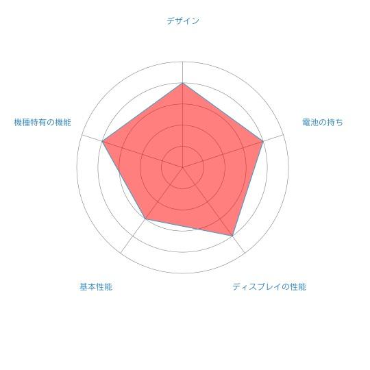 huawei nova2のレーダーチャート