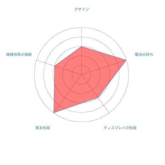 aquos senseのレーダーチャート