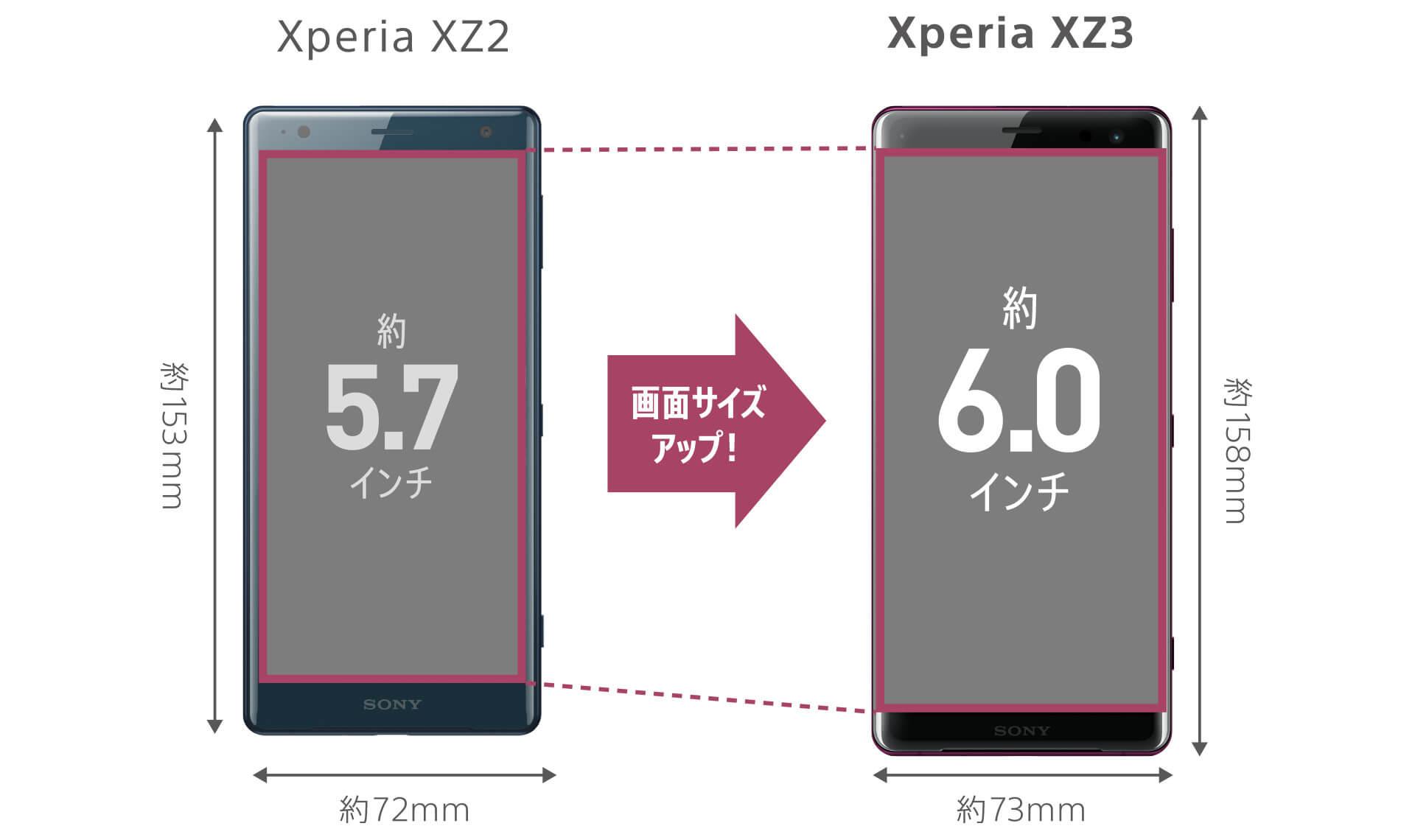 Xperia XZ3 前作から画面サイズが拡大