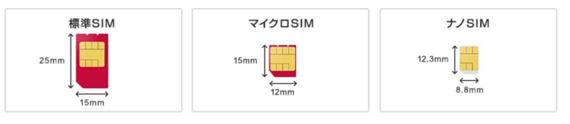s-UQモバイルのSIM説明1